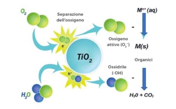 Schema funzionamento del biossido di titanio produzione radicali idrossilici