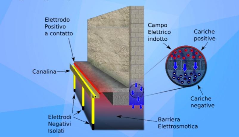 Creazione barriera elettrosmotica
