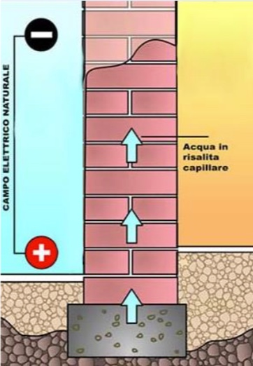 Umidità da risalita e schema campo elettrico naturale nella muratura